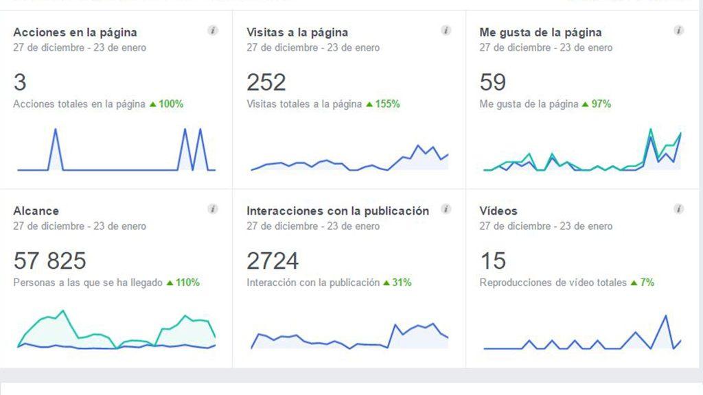 Campanyes de publicitat a xarxes socials en València - agencia comunicació corporativa