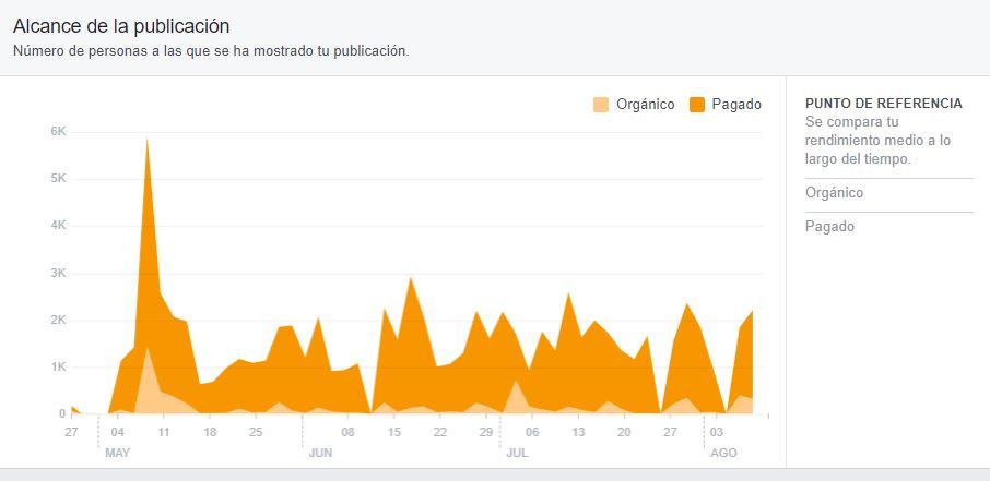 Publicidad en yecla para Facebook BigMat La Cerámica