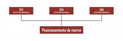 Positionnement sur les réseaux sociaux ou Social Media Optimization