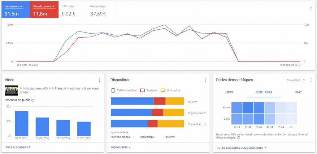 datos promoción in stream view - publicidad en youtube - productora alicante